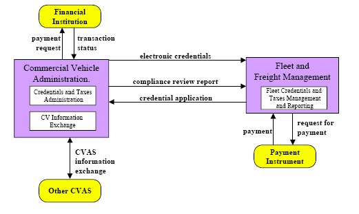 Figure 910.4.3.2.1, Commercial Vehicle Administration Market Package Architecture Flow Diagram