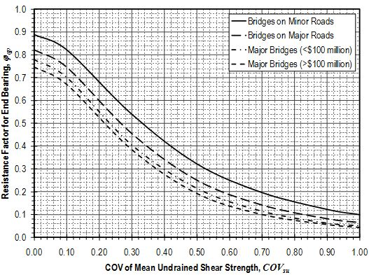 Fig. 751.37.3.6.2 Resistance factors for unit tip resistance for drilled shafts in cohesive soils from undrained shear strength measurements.