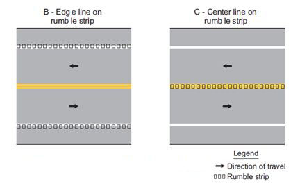 Fig. 620.9.1, Examples of Longitudinal Rumble Strip Markings (MUTCD 3J-1)  Edgeline located on the rumble strip (Option B).  Centerline markings located on a centerline rumble stripe (Option C).  Refer to Std. Plan 620.00 for details.