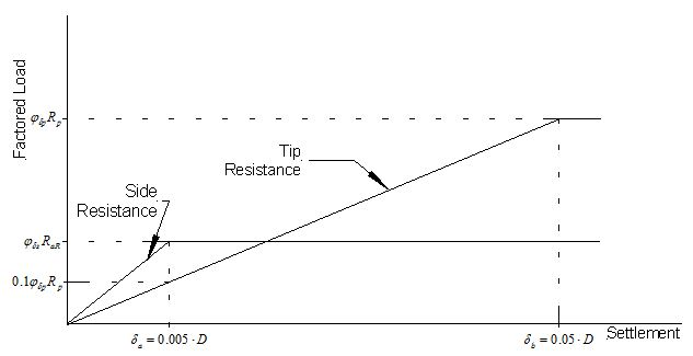 Fig. Commentary 751.37.4.1.2 Presumed load-settlement relationships for side and tip resistance for estimation of drilled shaft settlement using approximate method.
