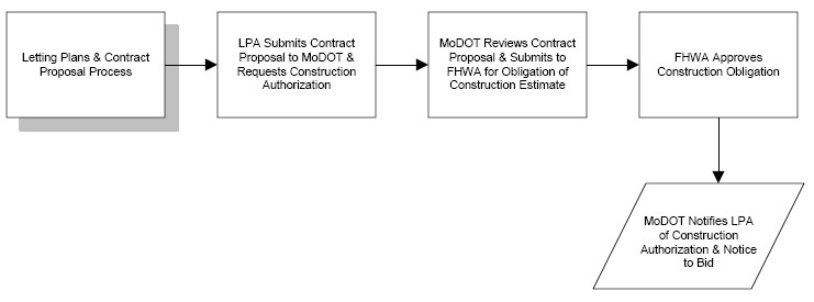 Fig. 136.1.6, Letting Plans and Contract Proposal Process Chart (Return to Fig. 136.1. Project Flowchart for Local Federal-Aid Projects)