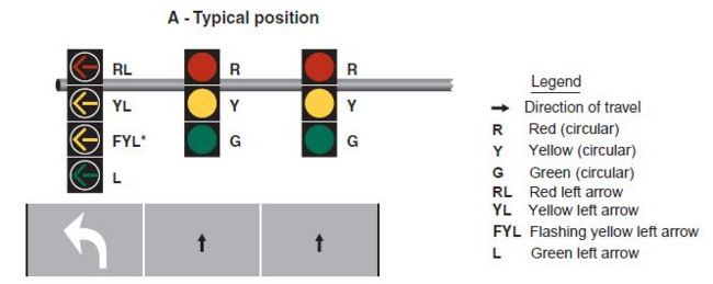 Fig. 902.5.26, Typical Position and Arrangements of Separate Signal Faces with Flashing Yellow Arrow for Protected/Permissive Mode and Protected Only Mode Left Turns  * Shall not be displayed when operating in the protected only mode