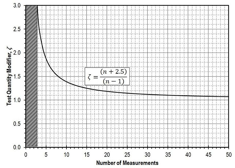 Fig. 321.3.5.1, Uncertainty Modifier to account for number of measurements