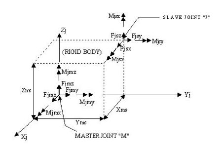 Fig. 751.9.2.7B Master Joint and Slave Joint Relationship
