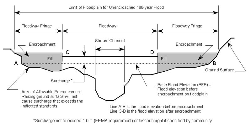 748 8 Development in Floodplains - Engineering Policy Guide