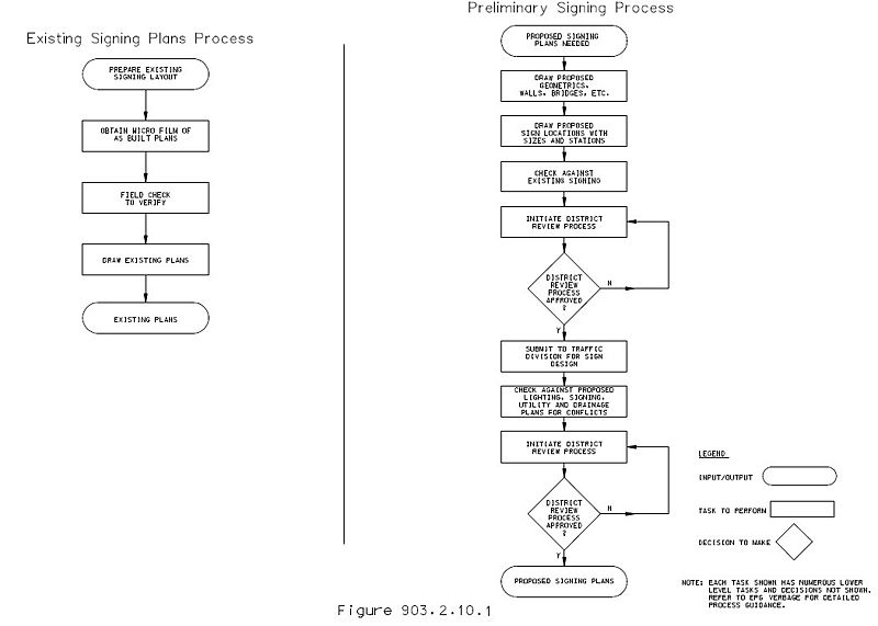 Fig. 903.2.10.1, Existing and preliminary signing plans flowcharts