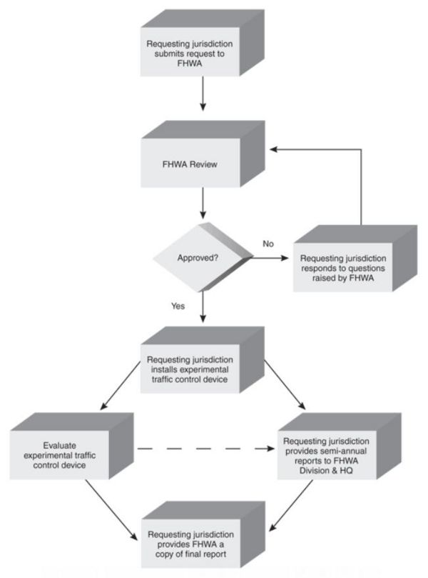 Fig. 900.1.10.1  Process for Requesting and Conducting Experimentation for New Traffic Control Devices
