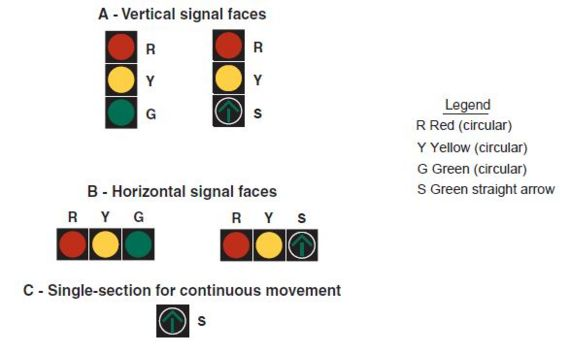 Fig. 902.5.14, Typical Arrangements of Signal Sections in Signal Faces That Do Not Control Turning Movements