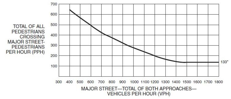 Fig. 902.3.6.3, Warrant 4, Pedestrian Peak Hour  * Note: 133 pph applies as the lower threshold volume.