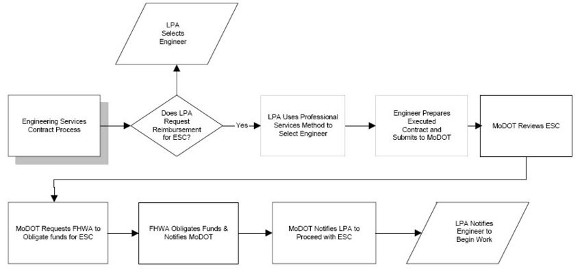 Fig. 136.1.9, Engineering Services Contract Process Chart (Return to Fig. 136.1, Project Flowchart for Local Federal-Aid Projects)