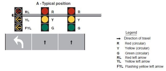 Fig. 902.5.24, Typical Position and Arrangements of Separate Signal Faces with Flashing Yellow Arrow for Permissive Only Mode Left Turns