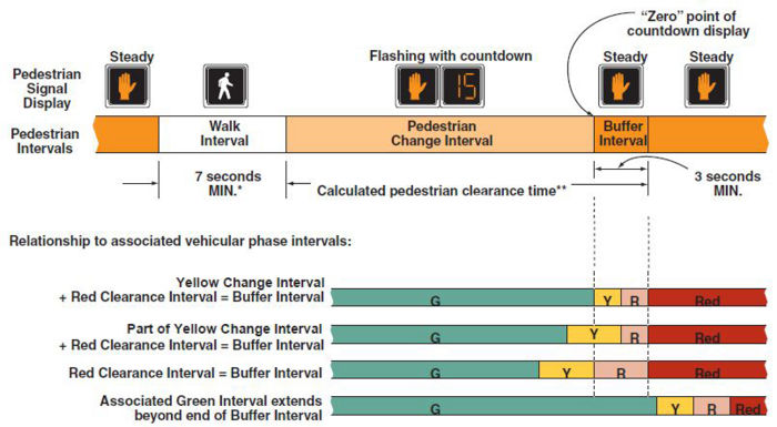 Fig. 902.6.6 Pedestrian Intervals      LEGENDG = Green Interval   Y = Yellow Change Interval (of at least 3 seconds)   R = Red Clearance Interval   Red = Red because conflicting traffic has been released   * The Walk Interval may be reduced under some conditions (see EPG 902.6.6).   ** The Buffer Interval, which shall always be provided and displayed, may be used to help satisfy the calculated pedestrian clearance time, or may begin after the calculated pedestrian clearance time has ended (see EPG 902.6.6).