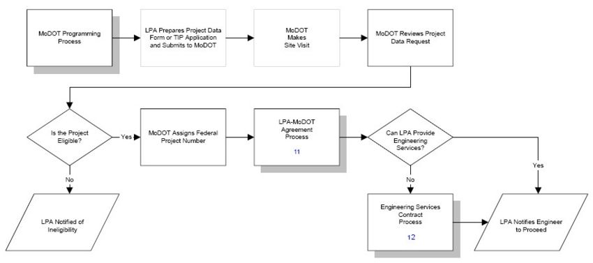 Fig. 136.1.2, MoDOT Programming Process Chart (Return to Fig. 136.1, Project Flowchart for Local Federal-Aid Projects)    11 Fig. 136.1.8 LPA/MoDOT Agreement Process Chart  12 Fig. 136.1.9 Engineering Services Contract Process Chart