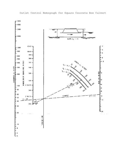 File:750 2 Outlet Control Nomograph for Square Concrete Box Culvert
