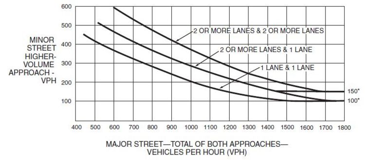 Fig. 902.3.5.1, Warrant 3, Peak Hour  * Note: 150 vph applies as the lower threshold volume for a minor street approach with two or more lanes and 100 vph applies as the lower threshold volume for a minor street approach with one lane.