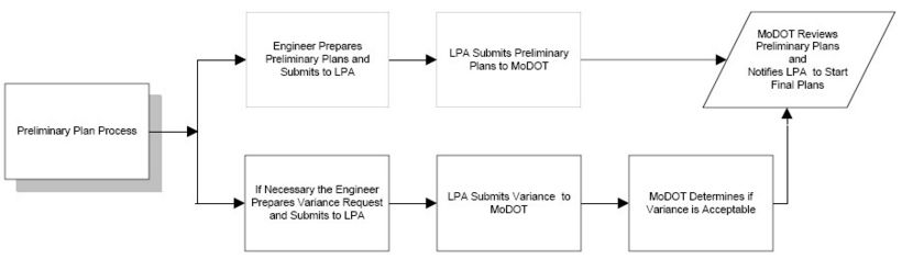 Fig. 136.1.4, Preliminary Plan Process Chart (Return to Fig. 136.1, Project Flowchart for Local Federal-Aid Projects)