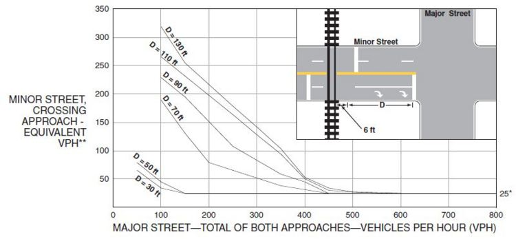 Fig. 902.3.11.2, Warrant 9, Intersection Near a Grade Crossing (Two or More Approach Lanes at the Track Crossing)  *  25 vph applies as the lower threshold volume.  ** VPH after applying the adjustment factors in Tables 902.3.4.2, 902.3.5.1 and/or 902.3.5.2, if appropriate.