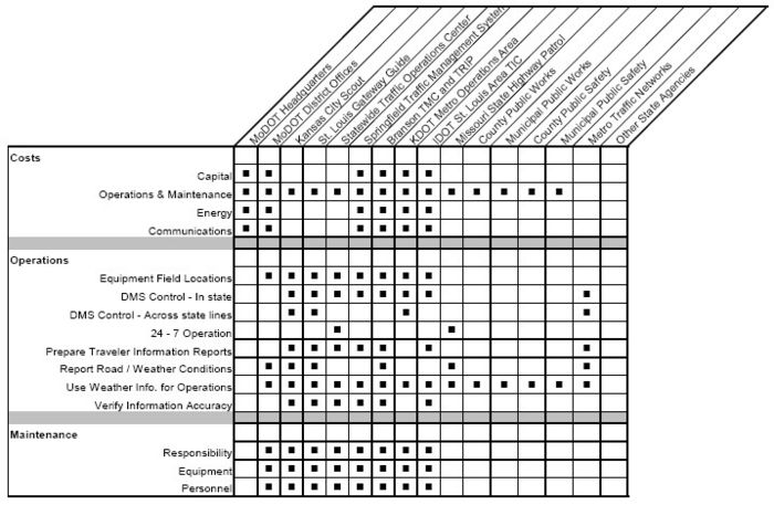 Fig. 910.4.4.1.4, Traveler and Weather Information Roles and Responsibilities Matrix