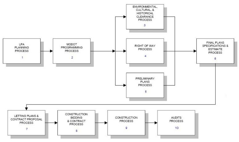 Fig. 136.1, Project Flowchart for Local Federal-Aid Projects    1 Fig. 136.1.1 LPA Planning Process Chart6 Fig. 136.1.5 Final Plans Specifications & Estimate Process   2 Fig. 136.1.2 MoDOT Programming Process Chart7 Fig. 136.1.6 Letting Plans & Contract Proposal Process   3 EPG 136.4 Environmental and Cultural Requirements8 Fig. 136.1.7 Construction Process   4 Fig. 136.1.3 Right of Way Process9 EPG 136.11 Local Public Agency Construction   5 Fig. 136.1.4 Preliminary Plans Process10 EPG 136.3.15 Reimbursement and Auditing