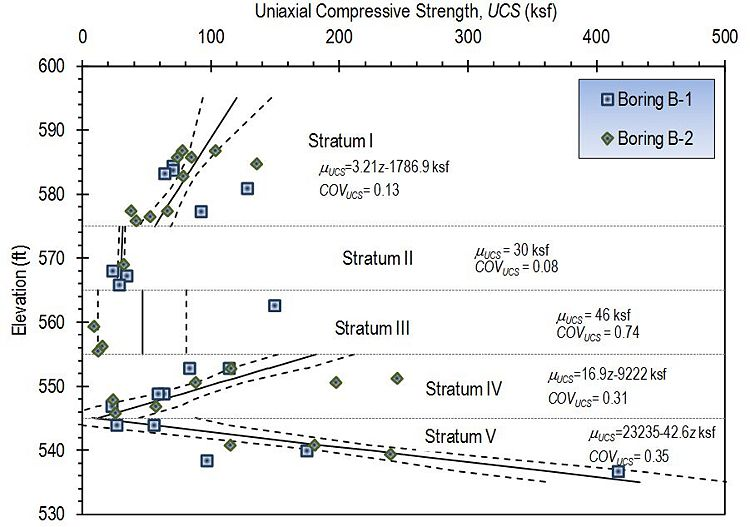 Fig. 321.3.1.1, Example design profile for uniaxial compressive strength showing interpretation of different strata and resulting parameter model including coefficients of variation.