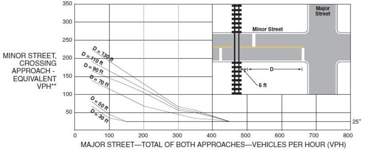 Fig. 902.3.11.1, Warrant 9, Intersection Near a Grade Crossing (One Approach Lane at the Track Crossing)  *  25 vph applies as the lower threshold volume.  ** VPH after applying the adjustment factors in Tables 902.3.4.2, 902.3.5.1 and/or 902.3.5.2, if appropriate.