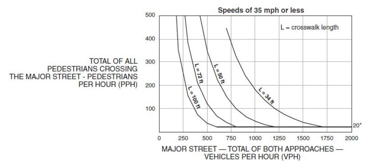 Fig. 902.7.1.1 Guidelines for the Installation of Pedestrian Hybrid Beacons on Low-Speed Roadways  * Note: 20 pph applies as the lower threshold volume