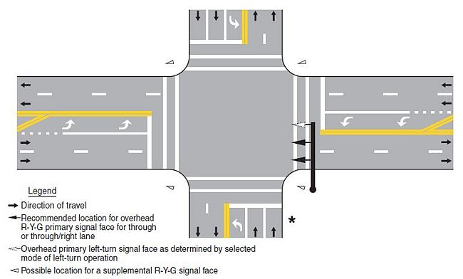 Fig. 902.5.17, Recommended Vehicular Signal Faces for Approaches    Notes:   1. Signal faces for only one direction and only one possible set of geometrics (number of lanes, etc.) are illustrated. If there are fewer or more than two through lanes on the approach, see Table 903.6.28 Requirements for Advance Traffic Control Sign Placements.   2. Any primary left-turn and/or right-turn signal faces, as determined by EPG 902.5.23 through 902.5.33, shall be overhead for each exclusive turn lane.   3. One or more pole-mounted or overhead supplemental faces should be considered, based on the geometrics of the approach, to maximize visibility for approaching traffic.   4. All signal faces shall have backplates.