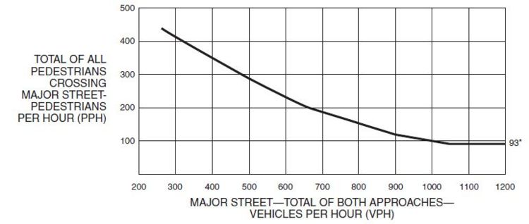 Fig. 902.3.6.4, Warrant 4, Pedestrian Peak Hour (70% Factor)  * Note: 93 pph applies as the lower threshold volume.
