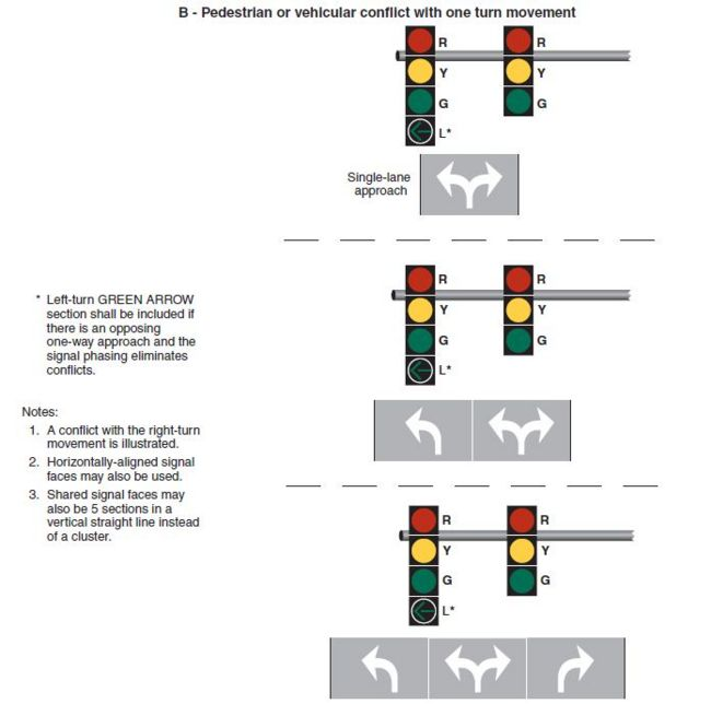 Fig. 902.5.35.2, Signal Indications for Approaches with a Shared Left-Turn/Right-Turn Lane and No Through Movement (2 of 3)