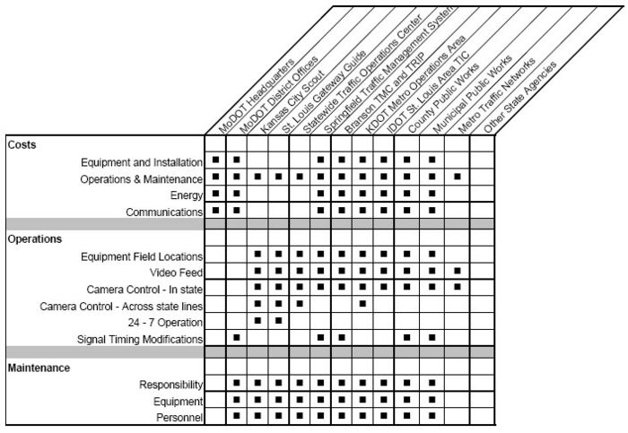 Fig. 910.4.4.1.3, Traffic Control and Monitoring Roles and Responsibilities Matrix
