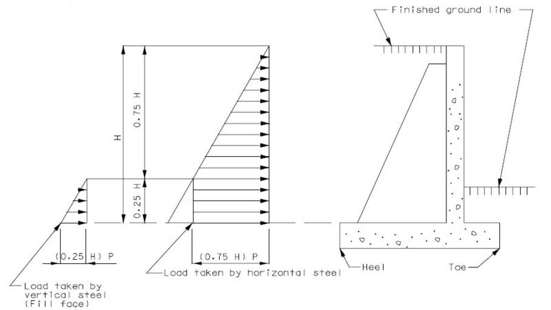 Design Of Counterfort Retaining Wall : Lfd retaining walls engineering policy guide