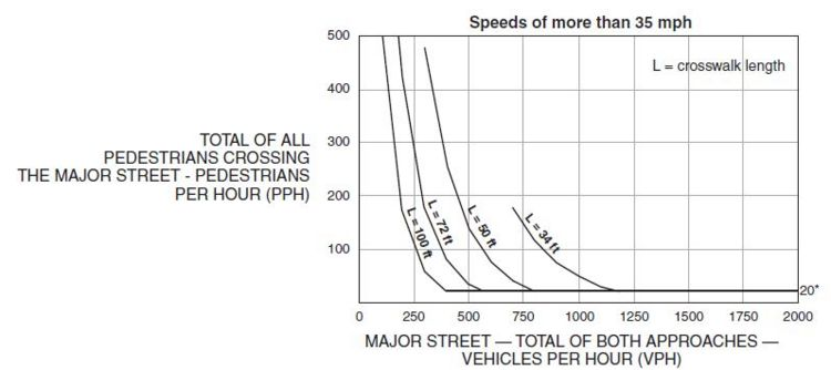 Fig. 902.7.1.2 Guidelines for the Installation of Pedestrian Hybrid Beacons on High-Speed Roadways  * Note: 20 pph applies as the lower threshold volume