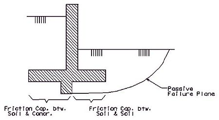 751 24 LFD Retaining Walls - Engineering Policy Guide