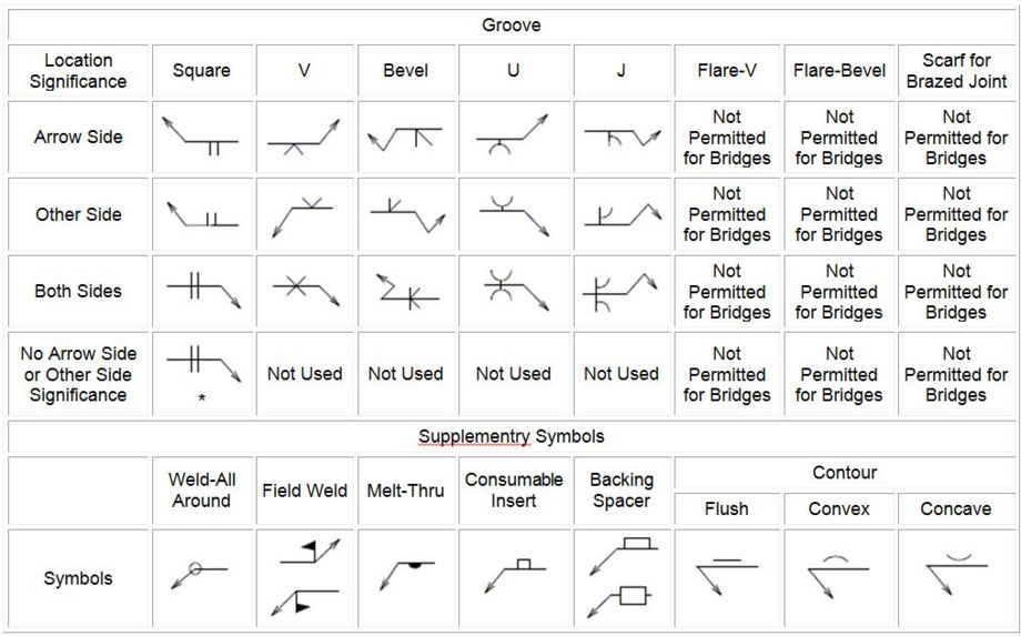 Structural Engineering Symbols : Structural weld symbols chart pictures to pin on pinterest